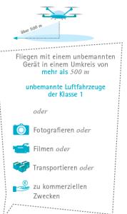 Grafik_BMVIT_ULFZ