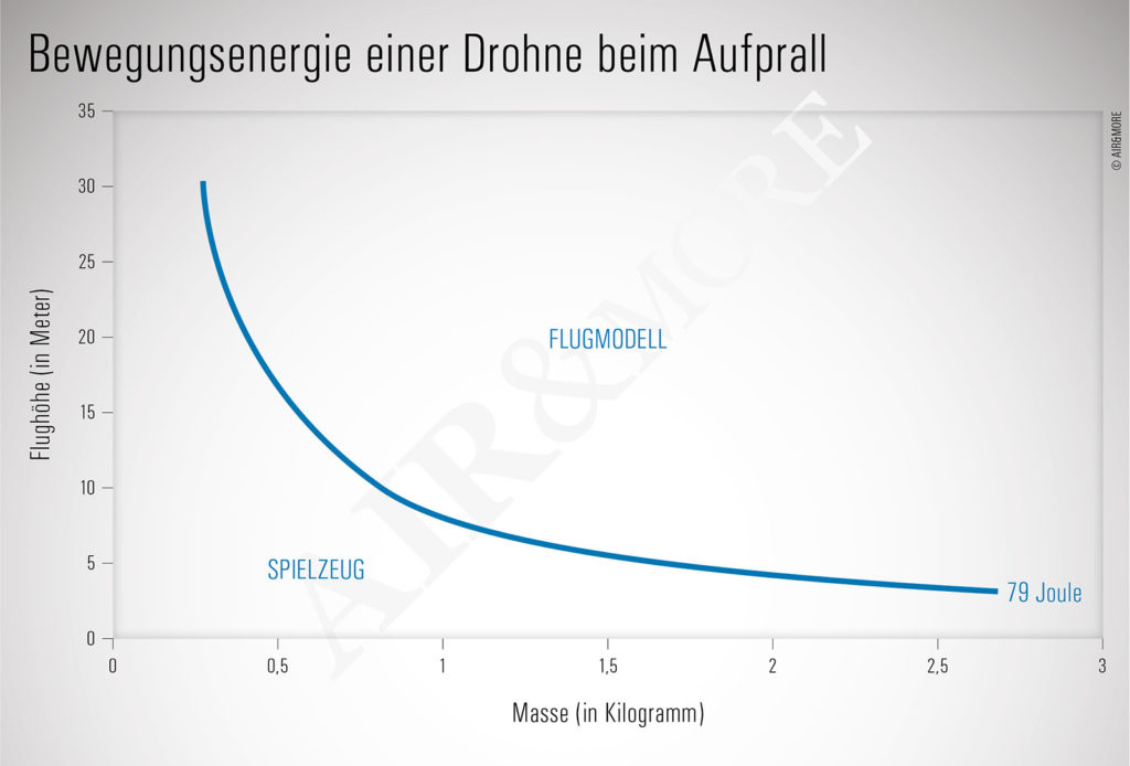 Austro Control DJI Mavic Air Versicherung Minidrohne