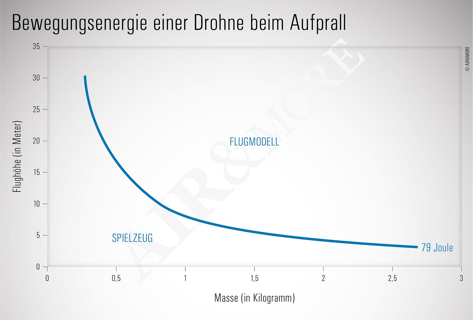 Bewegungsenergie Drohne Joule