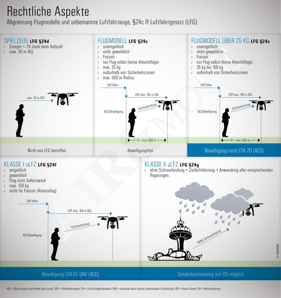 Drohnen Versicherung: Rechtliche Aspekte