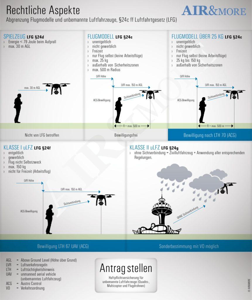 Drohnen Versicherung: Grafik Spielzeug, Flugmodell und uLFZ