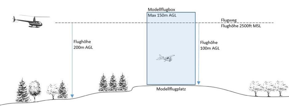 Drohnen im Luftraum Hubschrauber AGL Modellflug