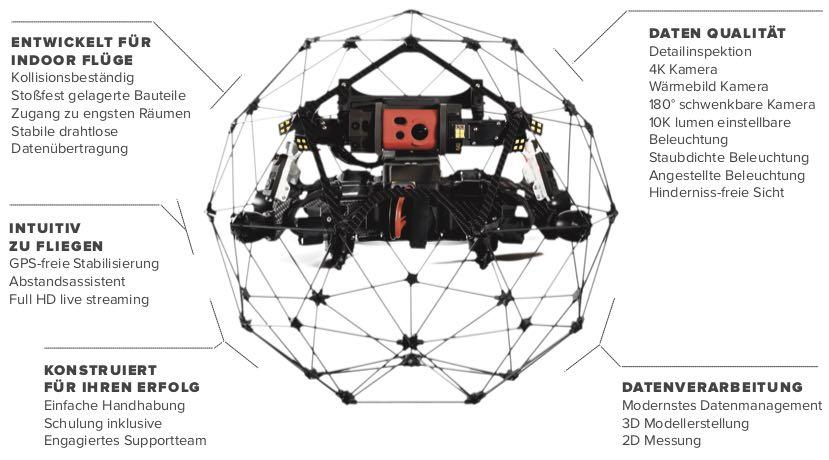 Elios 2 Drohnen Inspektionsflüge Indoor Industrie Einsatz